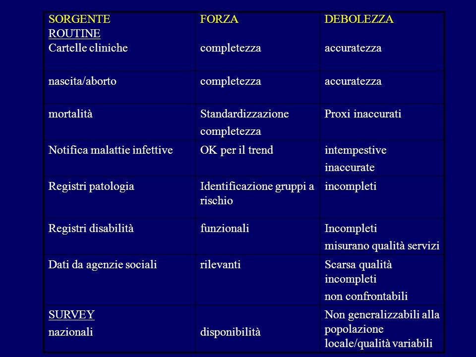 SORGENTE ROUTINE Cartelle cliniche FORZA completezza DEBOLEZZA accuratezza nascita/abortocompletezzaaccuratezza mortalitàStandardizzazione completezza