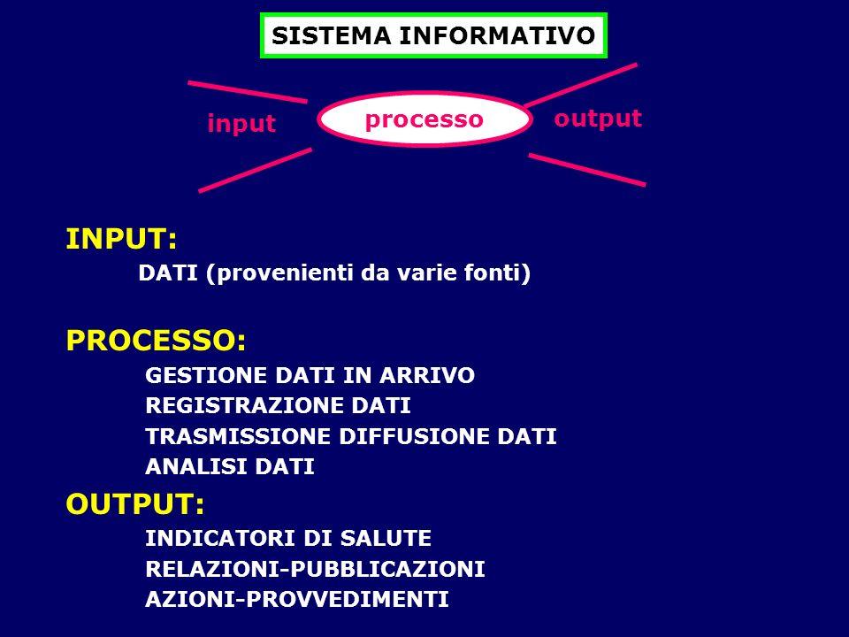 output SISTEMA INFORMATIVO processo input INPUT: DATI (provenienti da varie fonti) PROCESSO: GESTIONE DATI IN ARRIVO REGISTRAZIONE DATI TRASMISSIONE D