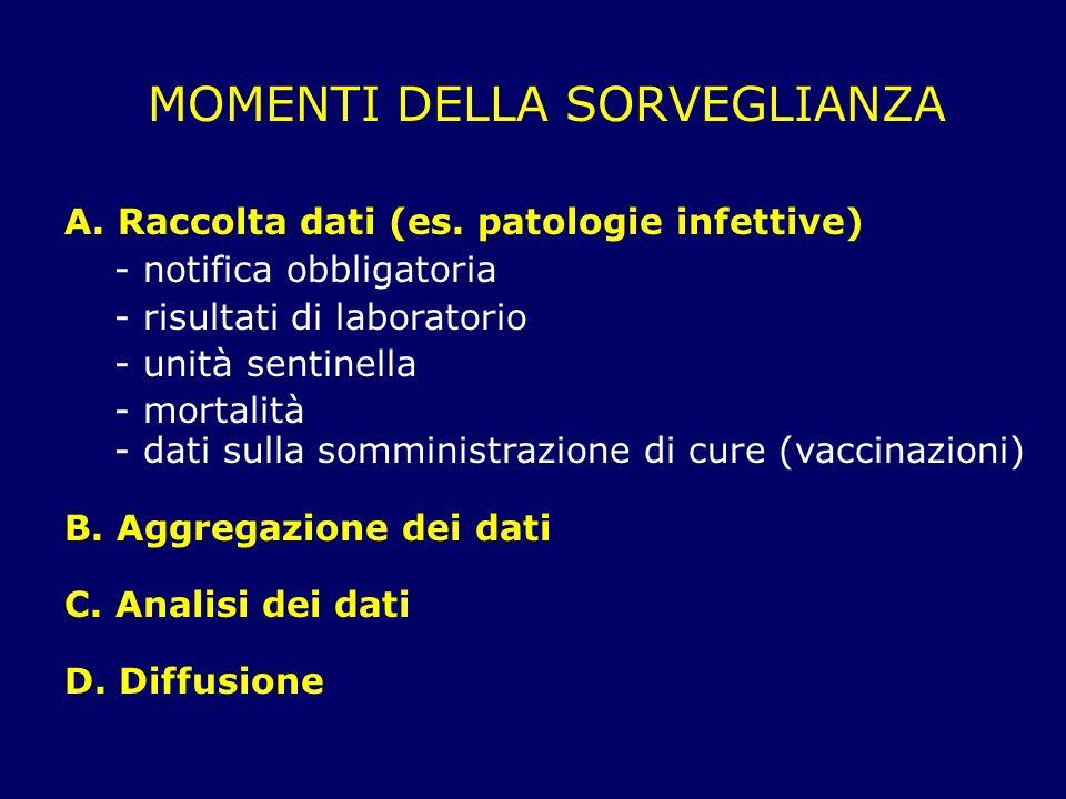 MOMENTI DELLA SORVEGLIANZA A.Raccolta dati (es. patologie infettive) - notifica obbligatoria - risultati di laboratorio - unità sentinella - mortalità