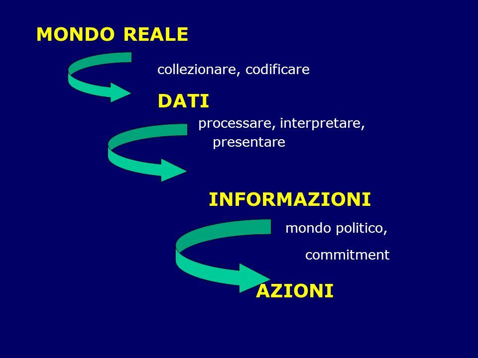MONDO REALE collezionare, codificare DATI processare, interpretare, presentare INFORMAZIONI mondo politico, commitment AZIONI