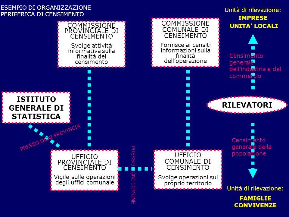 RILEVATORI PRESSO OGNI COMUNE Unità di rilevazione: FAMIGLIE CONVIVENZE ISTITUTO GENERALE DI STATISTICA UFFICIO PROVINCIALE DI CENSIMENTO Vigile sulle