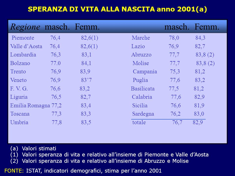 SPERANZA DI VITA ALLA NASCITA anno 2001(a) Regione masch. Femm. masch. Femm. Piemonte 76,4 82,6(1) Marche 78,0 84,3 Valle dAosta 76,4 82,6(1) Lazio 76