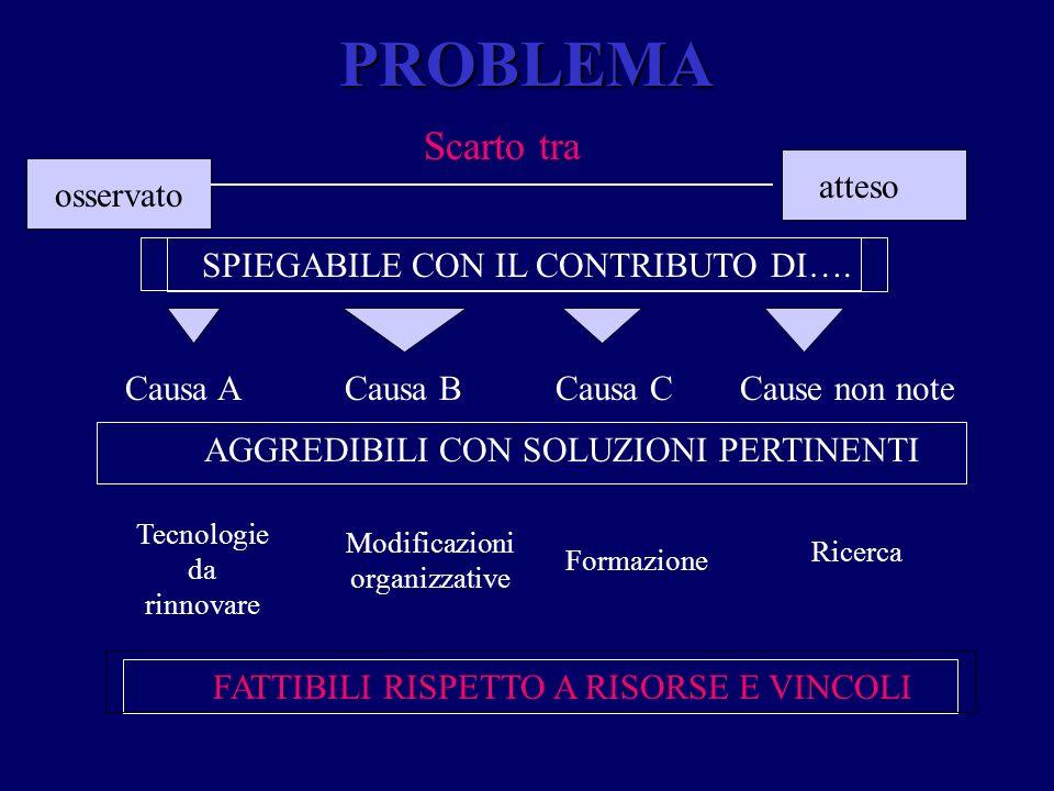 MOMENTI DELLA SORVEGLIANZA A.Raccolta dati (es.