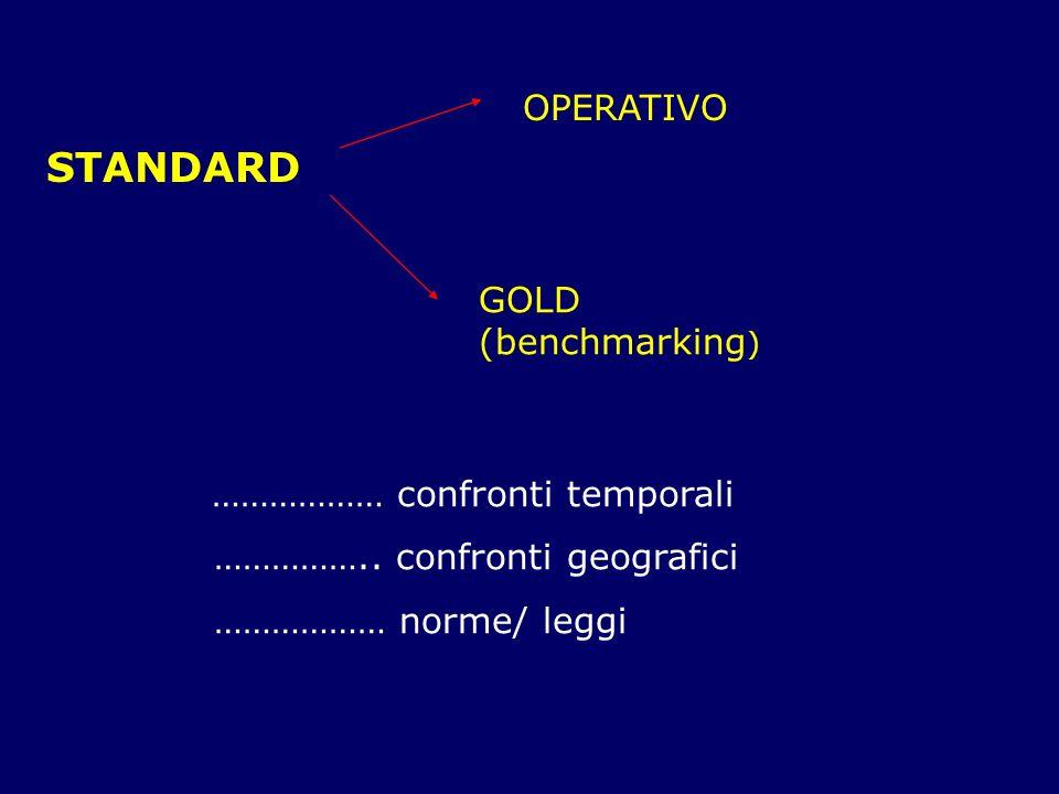 STANDARD OPERATIVO GOLD (benchmarking ) ……………… confronti temporali …………….. confronti geografici ……………… norme/ leggi