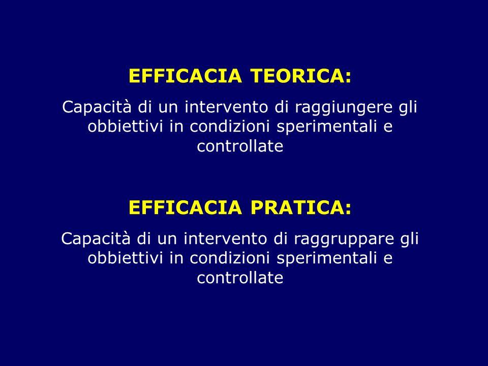 EFFICACIA TEORICA: Capacità di un intervento di raggiungere gli obbiettivi in condizioni sperimentali e controllate EFFICACIA PRATICA: Capacità di un