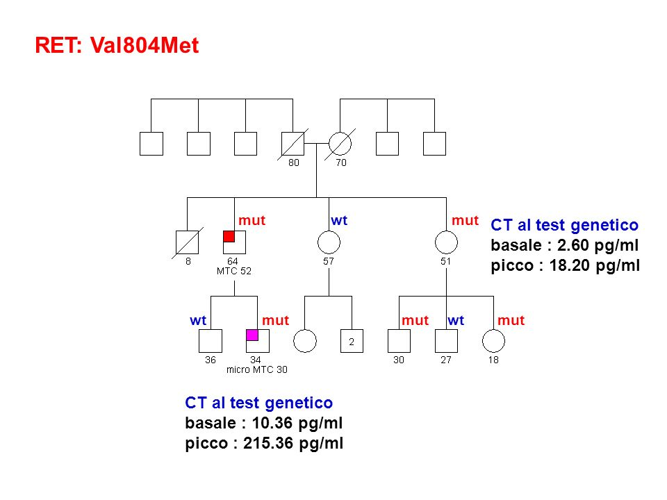 RET: Val804Met CT al test genetico basale : 10.36 pg/ml picco : 215.36 pg/ml wt mut CT al test genetico basale : 2.60 pg/ml picco : 18.20 pg/ml
