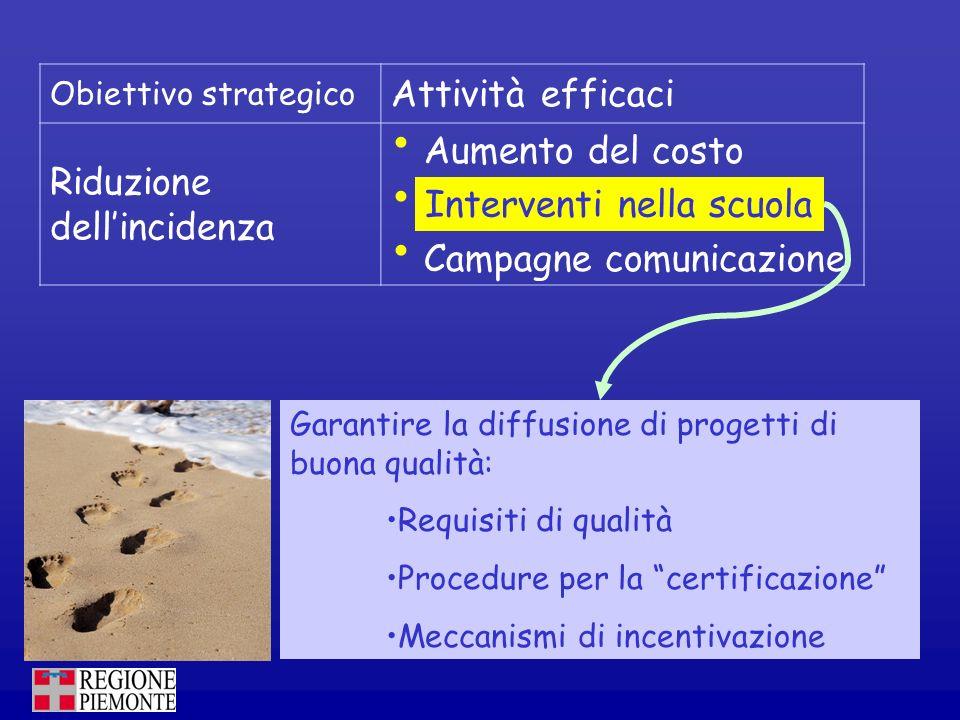 Obiettivo strategico Attività efficaci Riduzione dellincidenza Aumento del costo Interventi nella scuola Campagne comunicazione Garantire la diffusion