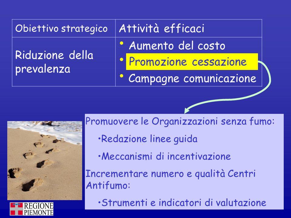 Obiettivo strategico Attività efficaci Riduzione della prevalenza Aumento del costo Promozione cessazione Campagne comunicazione Promuovere le Organiz