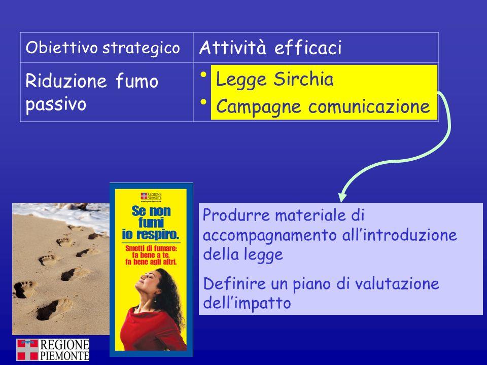 Obiettivo strategico Attività efficaci Riduzione fumo passivo legge Sirchia Campagne comunicazione Legge Sirchia Campagne comunicazione Produrre mater