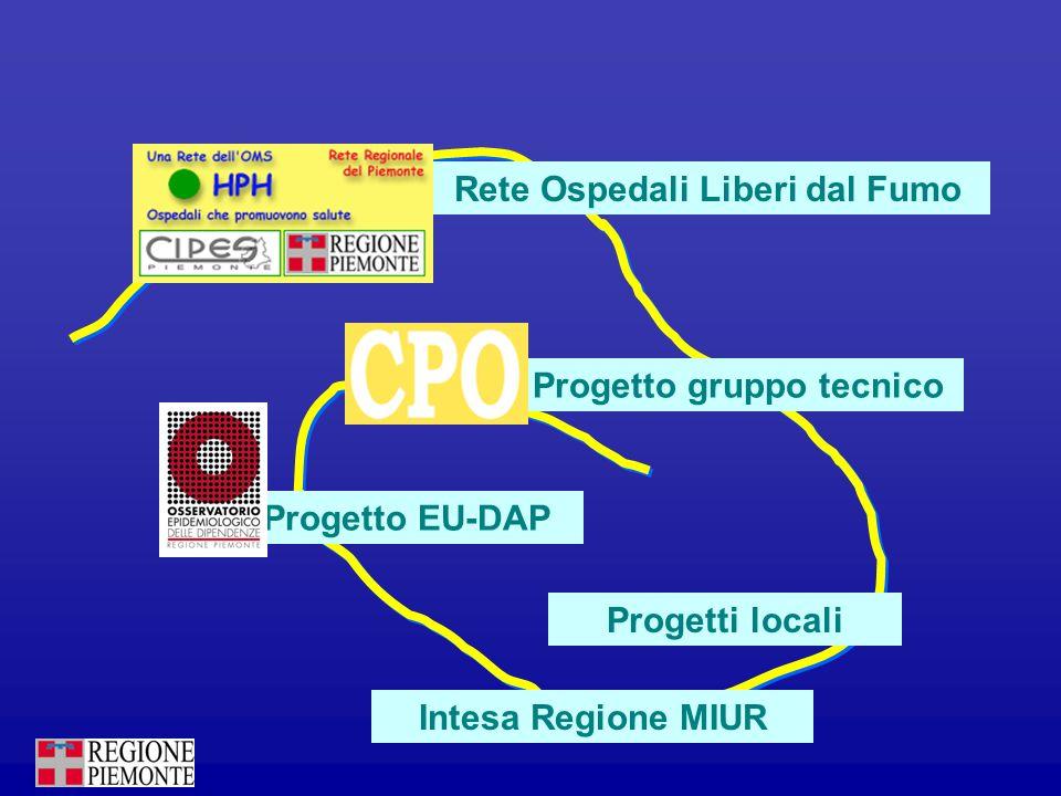 Progetto EU-DAP Rete Ospedali Liberi dal Fumo Progetto gruppo tecnico Progetti locali Intesa Regione MIUR