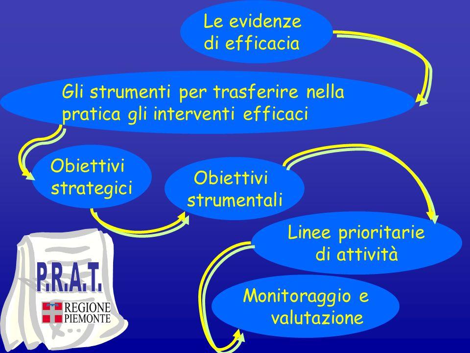 Le evidenze di efficacia Gli strumenti per trasferire nella pratica gli interventi efficaci Obiettivi strategici Obiettivi strumentali Linee prioritar