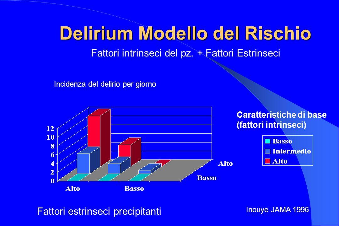 Delirium Modello del Rischio Caratteristiche di base (fattori intrinseci) Fattori estrinseci precipitanti Incidenza del delirio per giorno Inouye JAMA
