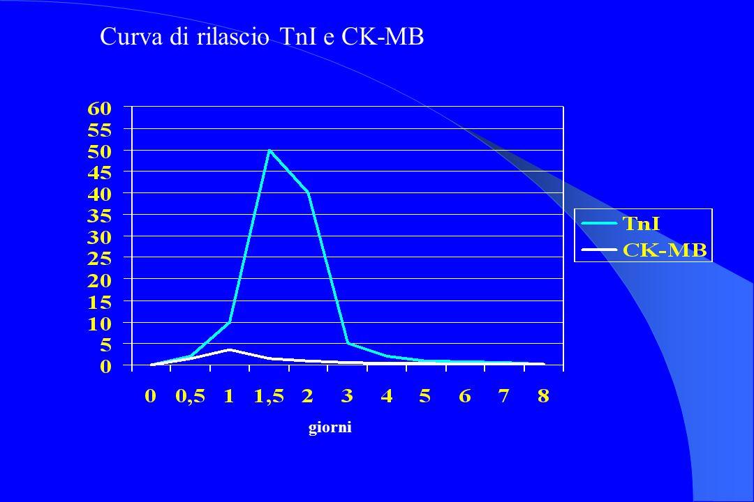 Curva di rilascio TnI e CK-MB giorni