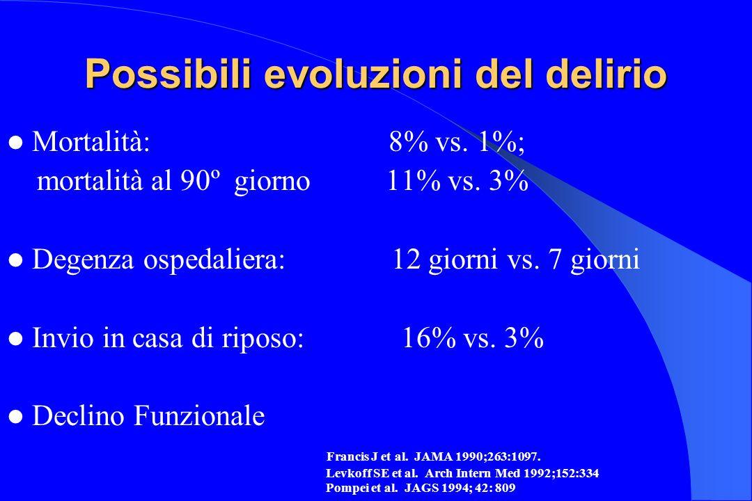 Possibili evoluzioni del delirio Mortalità: 8% vs. 1%; mortalità al 90º giorno 11% vs. 3% Degenza ospedaliera: 12 giorni vs. 7 giorni Invio in casa di