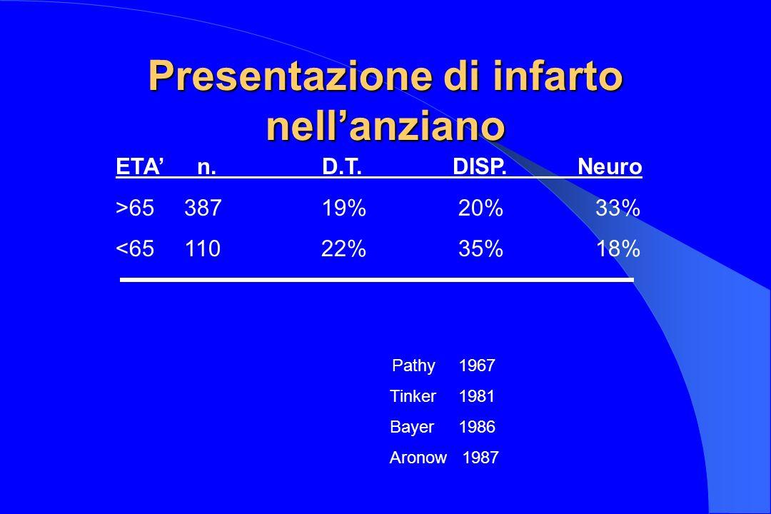 Presentazione di infarto nellanziano ETA n. D.T. DISP. Neuro >6538719%20%33% <6511022%35%18% Pathy1967 Tinker1981 Bayer1986 Aronow 1987