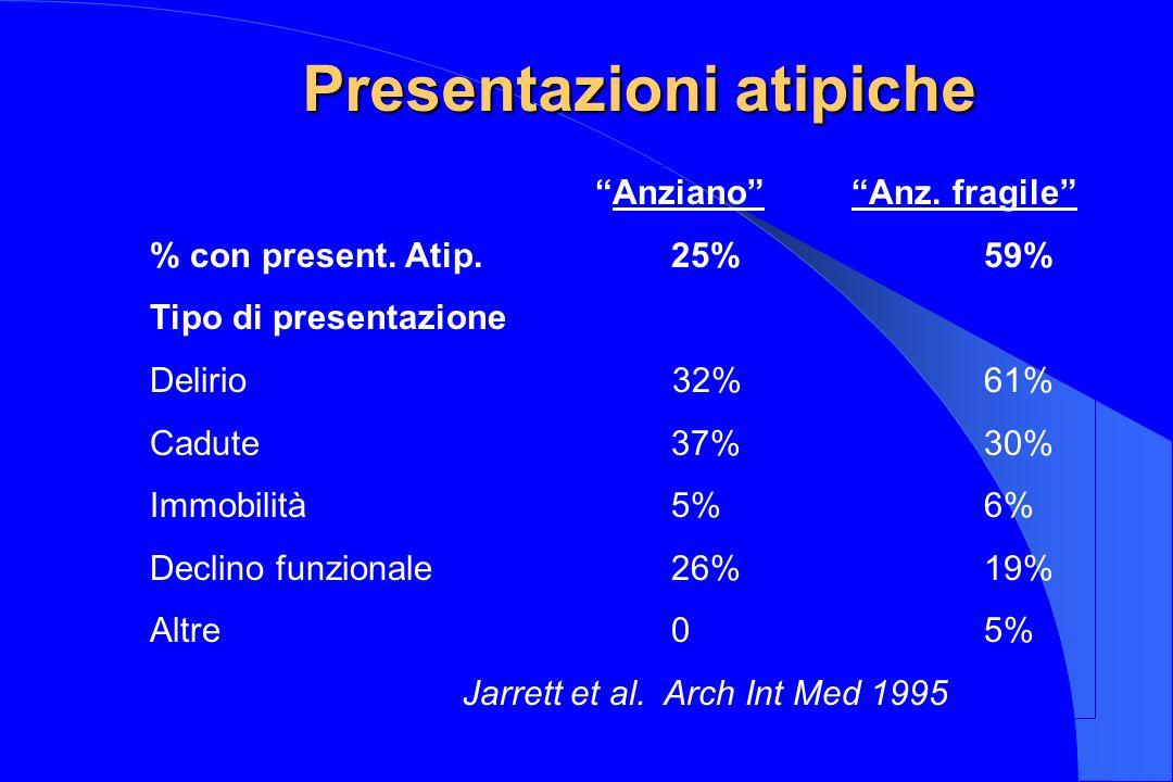Presentazioni atipiche Anziano Anz. fragile % con present. Atip.25%59% Tipo di presentazione Delirio 32%61% Cadute37%30% Immobilità5%6% Declino funzio