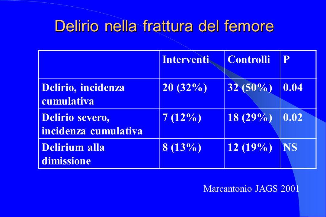 Delirio nella frattura del femore InterventiControlliP Delirio, incidenza cumulativa 20 (32%)32 (50%)0.04 Delirio severo, incidenza cumulativa 7 (12%)