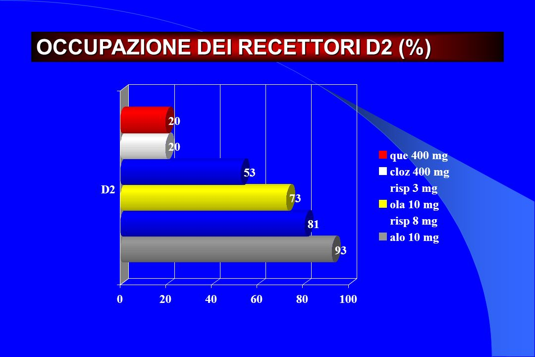 93 81 73 53 20 0 406080100 D2 que 400 mg cloz 400 mg risp 3 mg ola 10 mg risp 8 mg alo 10 mg OCCUPAZIONE DEI RECETTORI D2 (%)