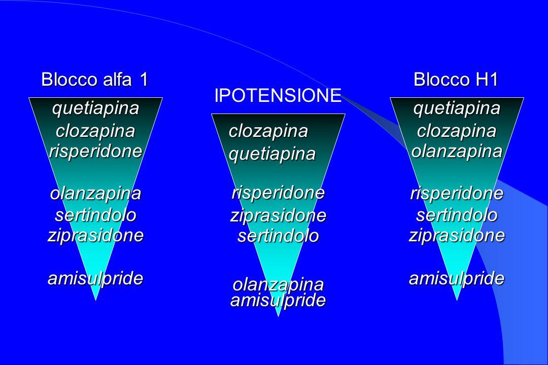 Blocco alfa 1 quetiapinaclozapinarisperidone olanzapinasertindoloziprasidone amisulpride Blocco H1 quetiapinaclozapinaolanzapina risperidonesertindolo