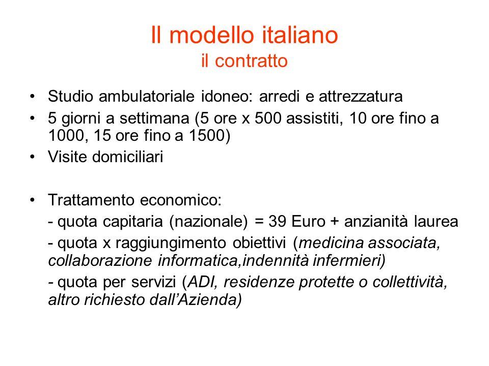 Il modello italiano il contratto Studio ambulatoriale idoneo: arredi e attrezzatura 5 giorni a settimana (5 ore x 500 assistiti, 10 ore fino a 1000, 1