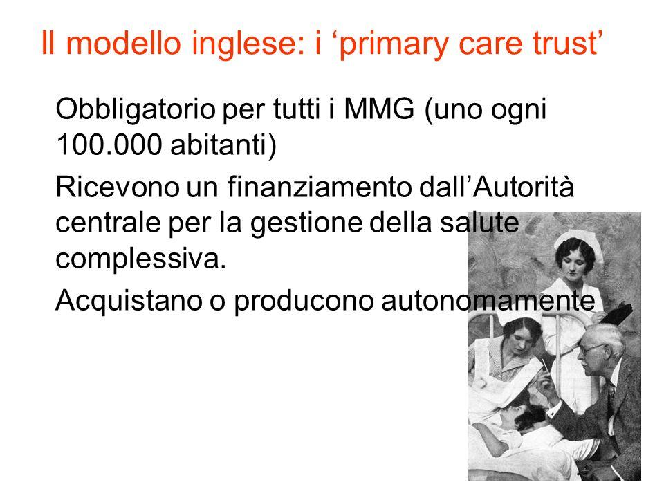 Il modello inglese: i primary care trust Obbligatorio per tutti i MMG (uno ogni 100.000 abitanti) Ricevono un finanziamento dallAutorità centrale per