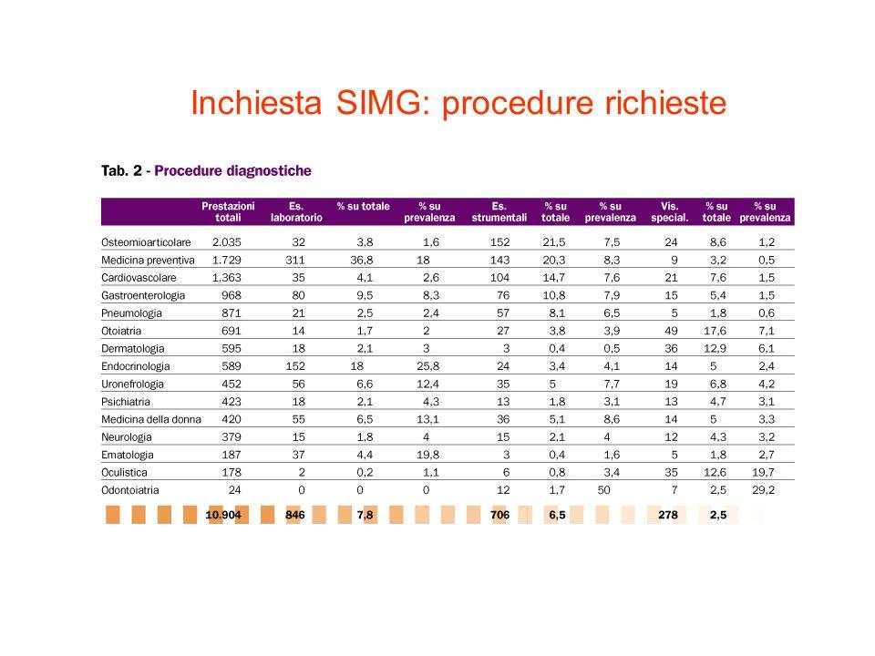 Inchiesta SIMG: procedure richieste
