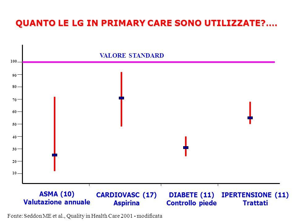 Fonte: Seddon ME et al., Quality in Health Care 2001 - modificata ASMA (10) Valutazione annuale 10 20 30 40 50 60 70 80 90 100 CARDIOVASC (17) Aspirin