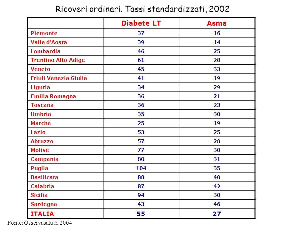 Fonte: Osservasalute, 2004 Ricoveri ordinari. Tassi standardizzati, 2002 Diabete LTAsma Piemonte3716 Valle dAosta3914 Lombardia4625 Trentino Alto Adig