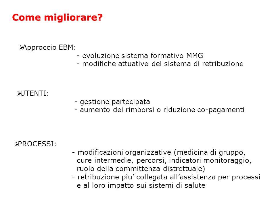 Come migliorare? Approccio EBM: - evoluzione sistema formativo MMG - modifiche attuative del sistema di retribuzione UTENTI: - gestione partecipata -
