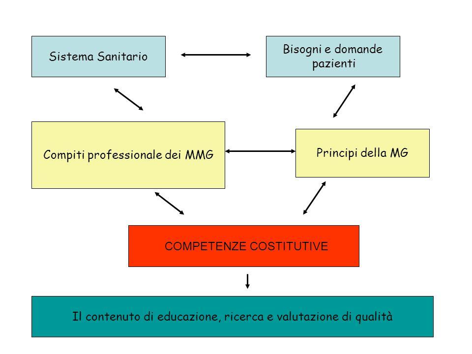 WONCA EUROPE: competenze costitutive del MMG 1)Gestione delle cure primarie - gestire il primo contatto con i pazienti - coordinare le cure con altri professionisti, assumendo le difese del paziente laddove necessario