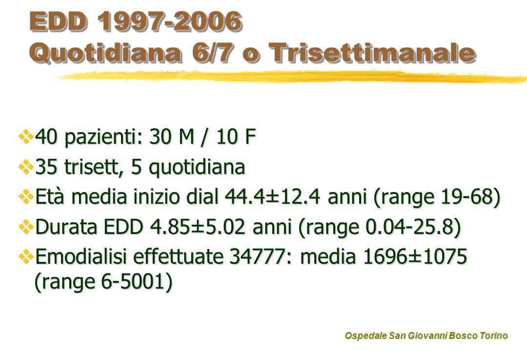 EDD 1997-2006 Quotidiana 6/7 o Trisettimanale 40 pazienti: 30 M / 10 F 40 pazienti: 30 M / 10 F 35 trisett, 5 quotidiana 35 trisett, 5 quotidiana Età