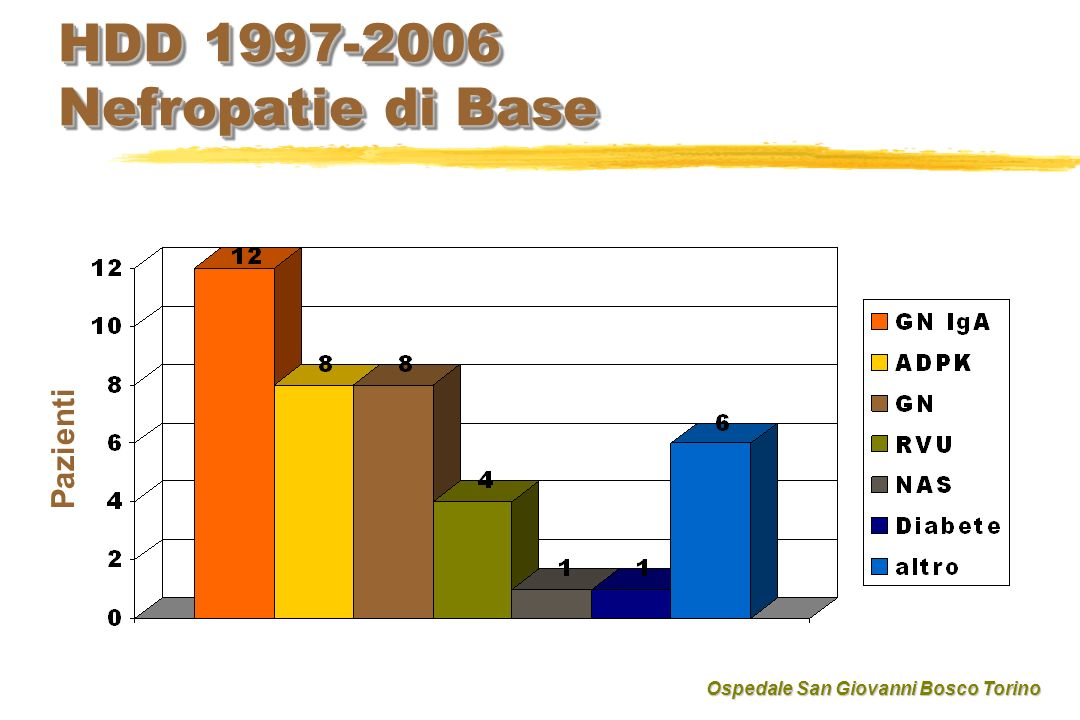HDD 1997-2006 Nefropatie di Base Pazienti Ospedale San Giovanni Bosco Torino