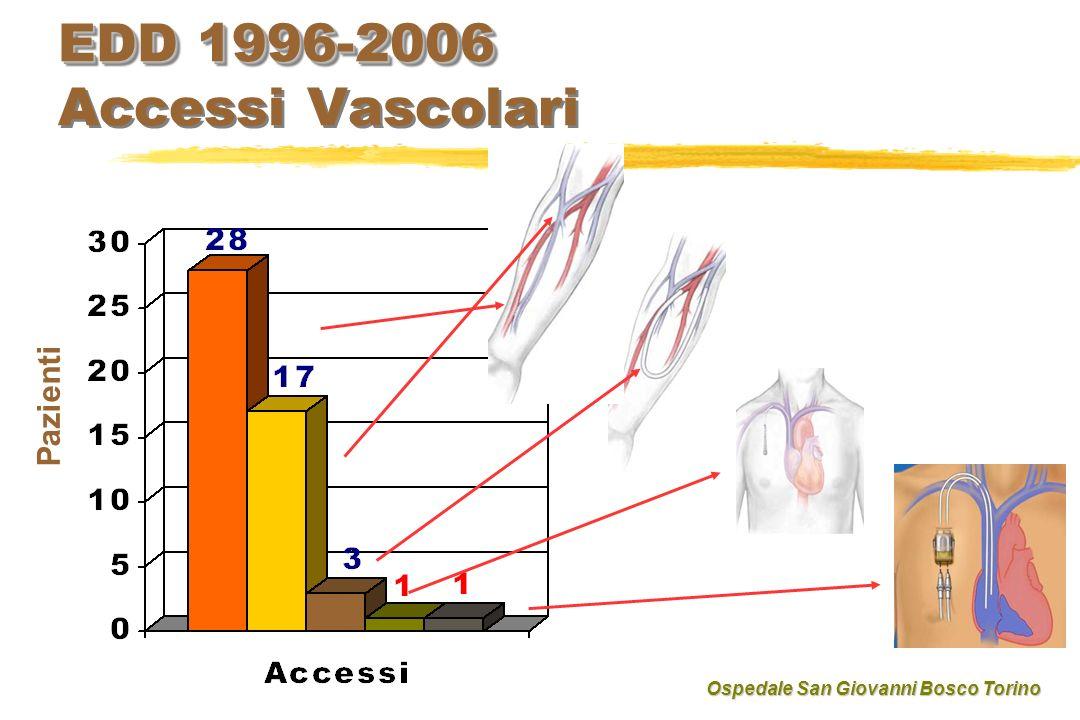 EDD 1996-2006 EDD 1996-2006 Accessi Vascolari Pazienti Ospedale San Giovanni Bosco Torino