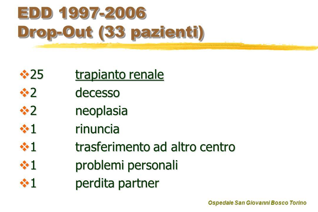 EDD 1997-2006 Drop-Out (33 pazienti) 25trapianto renale 25trapianto renale 2decesso 2decesso 2 neoplasia 2 neoplasia 1 rinuncia 1 rinuncia 1 trasferim