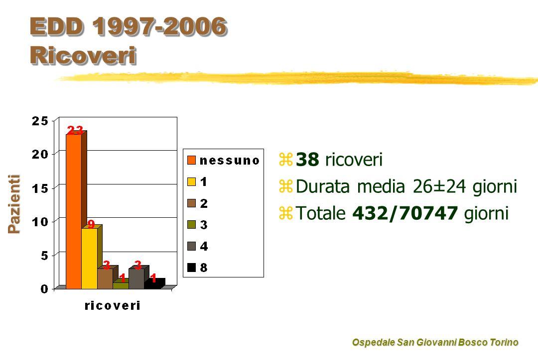 EDD 1997-2006 Ricoveri z 38 ricoveri z Durata media 26±24 giorni z Totale 432/70747 giorni Pazienti Ospedale San Giovanni Bosco Torino