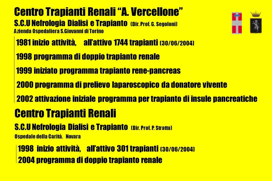Torino Novara Verbania Biella Vercelli Alessandria Asti Cuneo Chieri Rivoli Pinerolo Aosta Pediatrico Ivrea Cirié Ceva Borgomanero Alba Casale