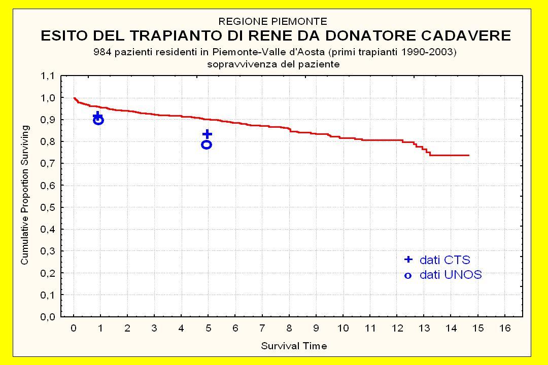 DISTRIBUZIONE DEI RICOVERI DEI PAZIENTI CON TRAPIANTO RENALE 68,7% 3,5% 27,8%