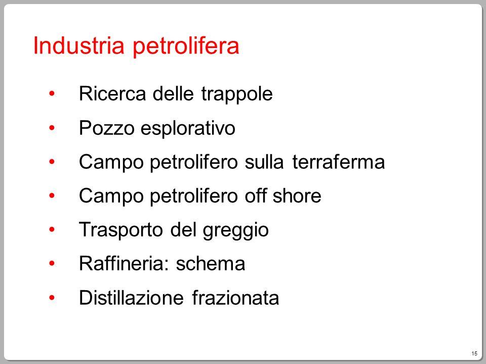 15 Industria petrolifera Ricerca delle trappole Pozzo esplorativo Campo petrolifero sulla terraferma Campo petrolifero off shore Trasporto del greggio