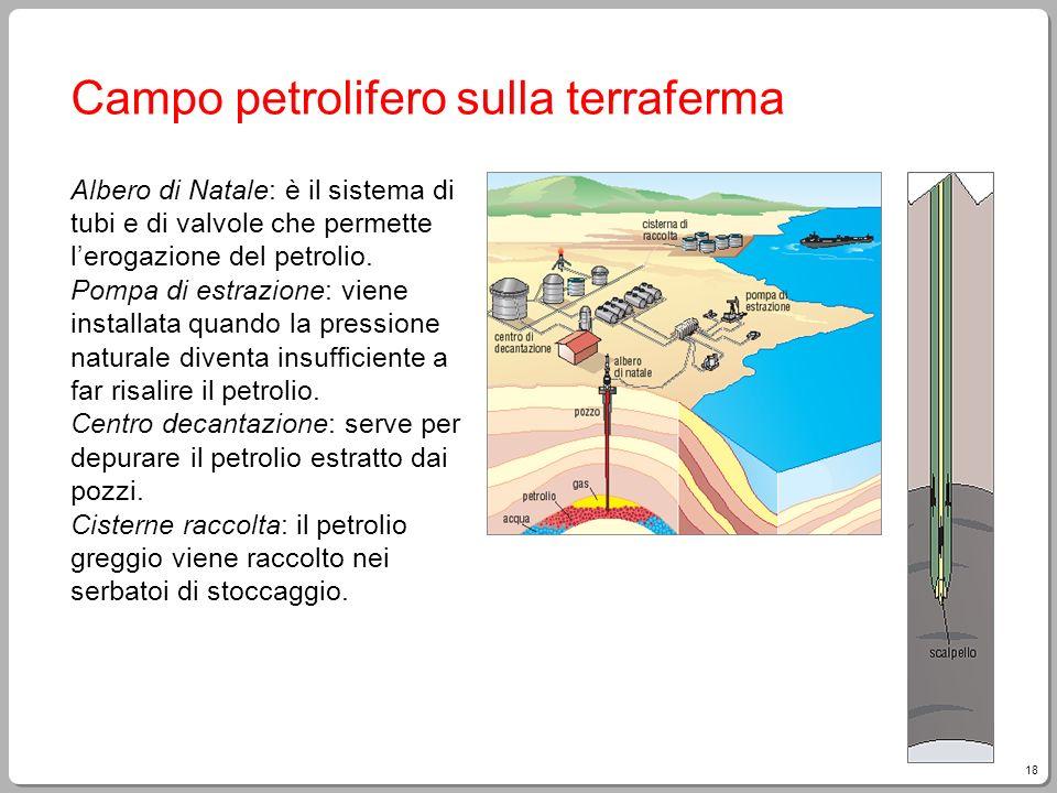 18 Campo petrolifero sulla terraferma Albero di Natale: è il sistema di tubi e di valvole che permette lerogazione del petrolio. Pompa di estrazione: