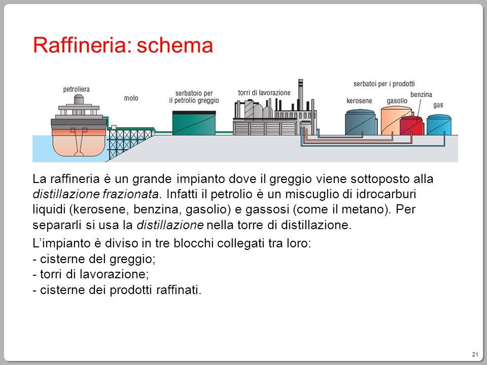 21 Raffineria: schema La raffineria è un grande impianto dove il greggio viene sottoposto alla distillazione frazionata. Infatti il petrolio è un misc