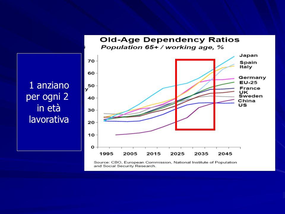 1 anziano per ogni 2 in età lavorativa