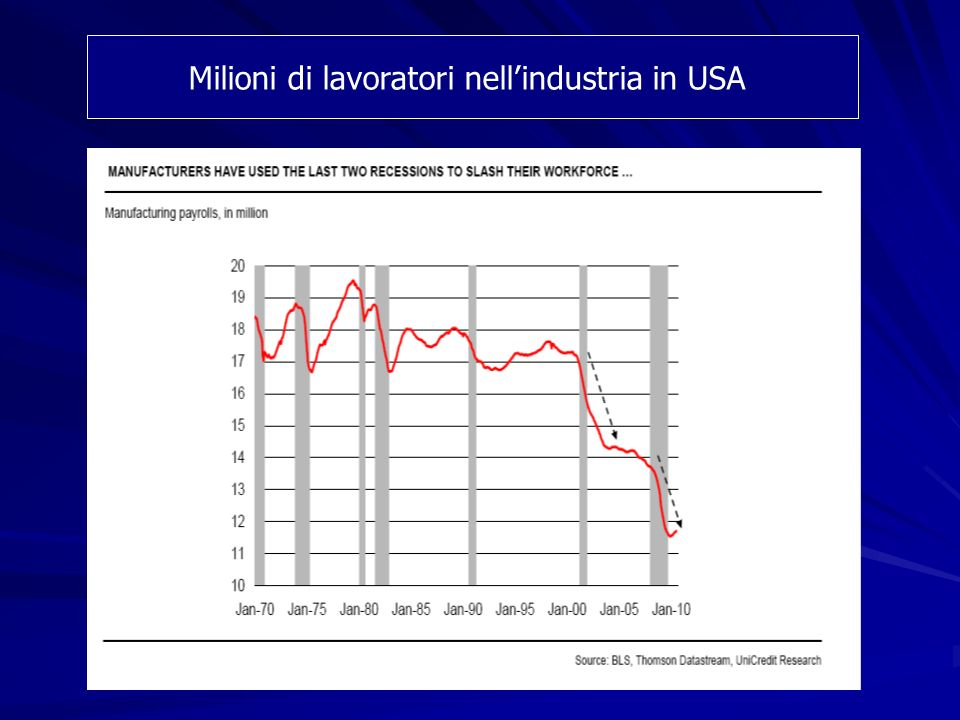 Milioni di lavoratori nellindustria in USA