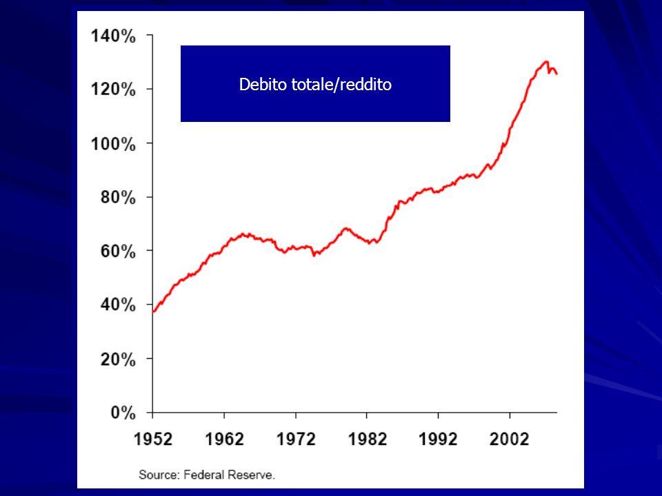Debito totale/reddito