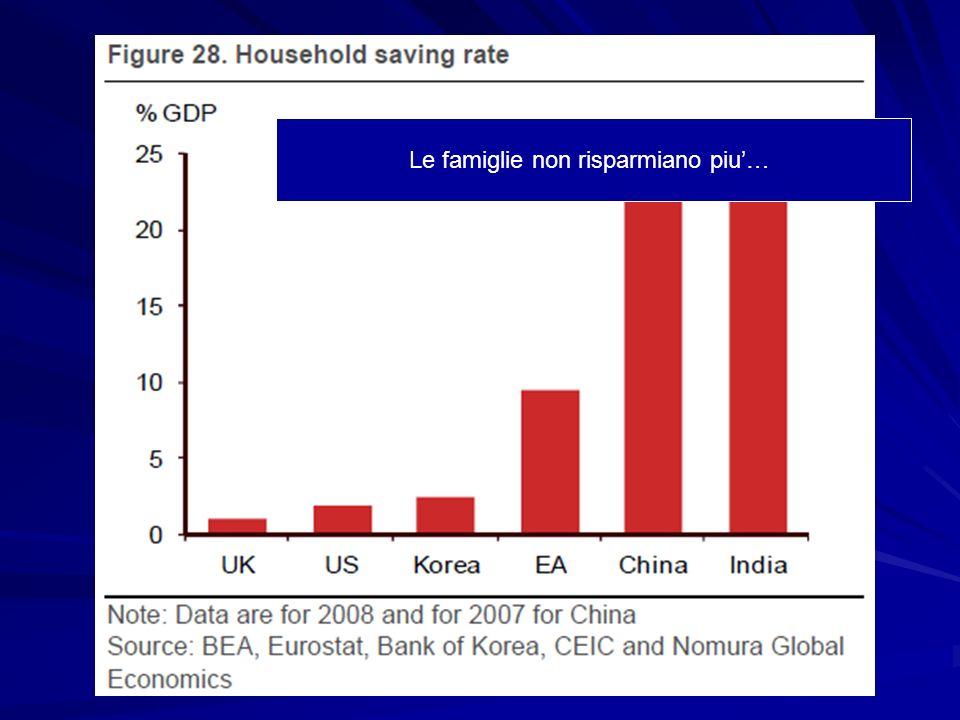Le famiglie non risparmiano piu…