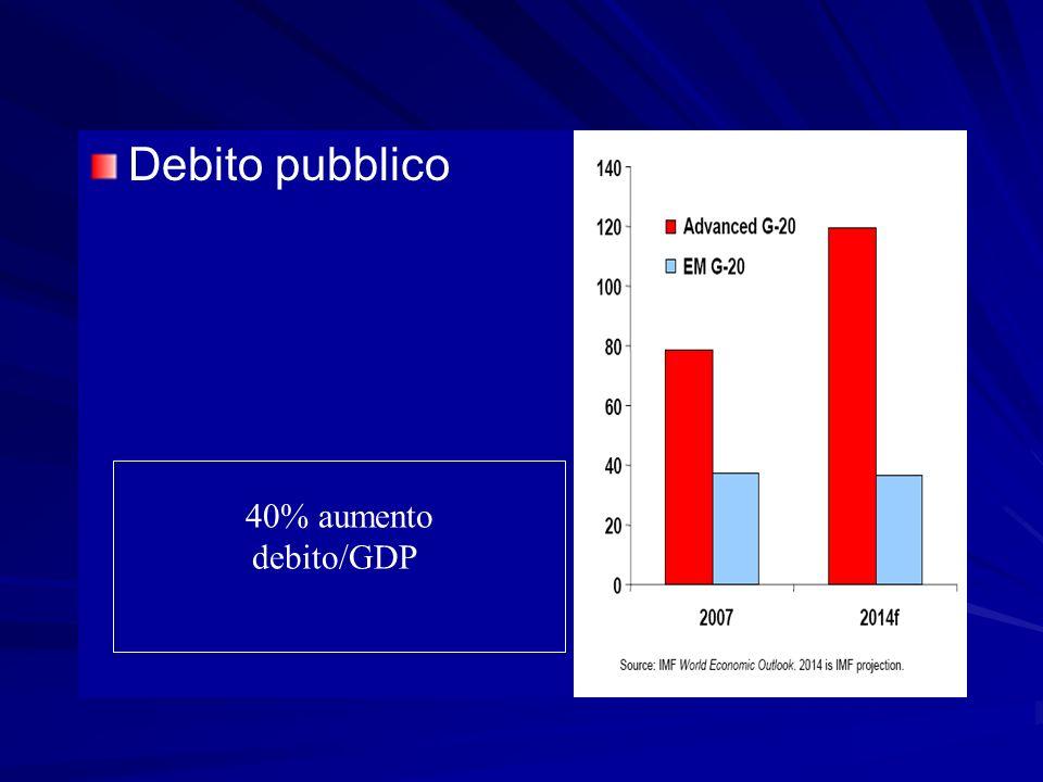 Debito pubblico 40% aumento debito/GDP