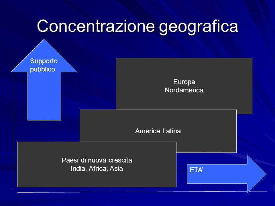 Concentrazione geografica Europa Nordamerica America Latina Paesi di nuova crescita India, Africa, Asia ETA Supporto pubblico