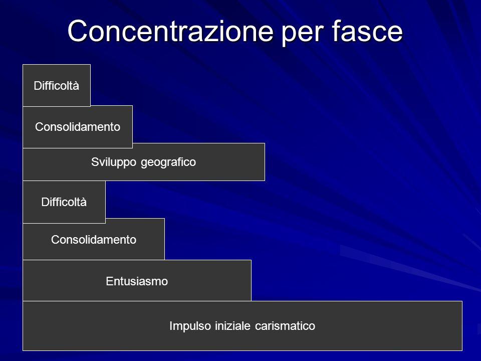 Concentrazione per fasce Sviluppo geografico Consolidamento Entusiasmo Impulso iniziale carismatico Consolidamento Difficoltà