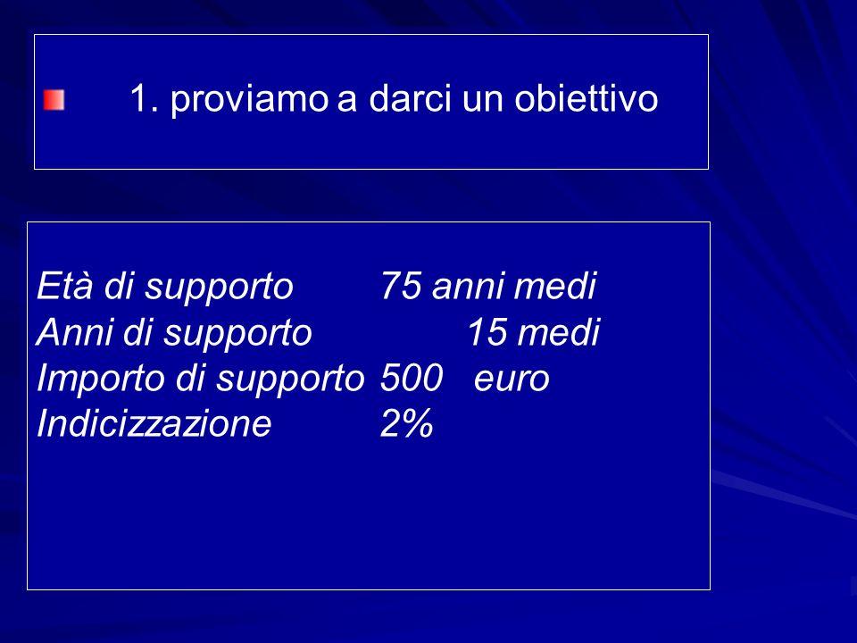 1. proviamo a darci un obiettivo Età di supporto75 anni medi Anni di supporto15 medi Importo di supporto 500 euro Indicizzazione 2% Età di supporto75