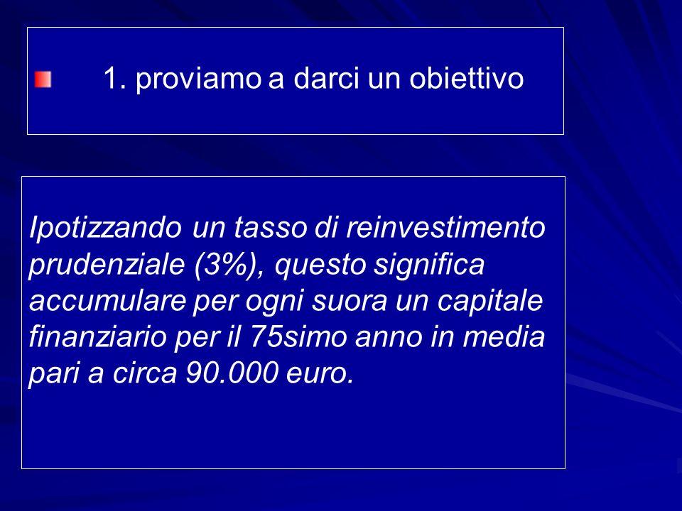 Ipotizzando un tasso di reinvestimento prudenziale (3%), questo significa accumulare per ogni suora un capitale finanziario per il 75simo anno in media pari a circa 90.000 euro.