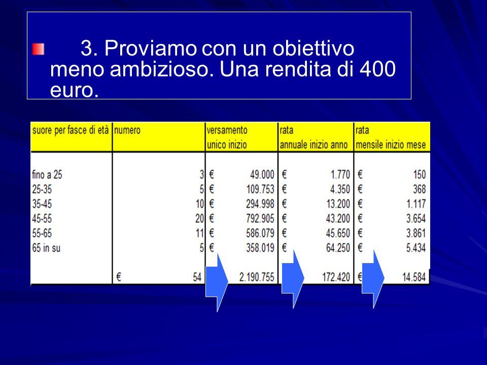 3. Proviamo con un obiettivo meno ambizioso. Una rendita di 400 euro.